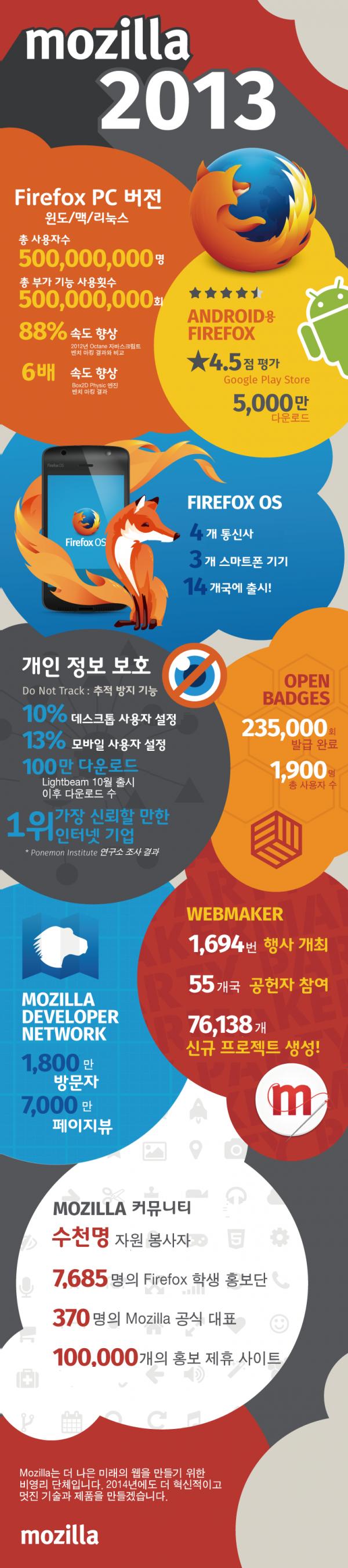 mozilla-2013-infographic